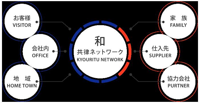 共律ネットワーク